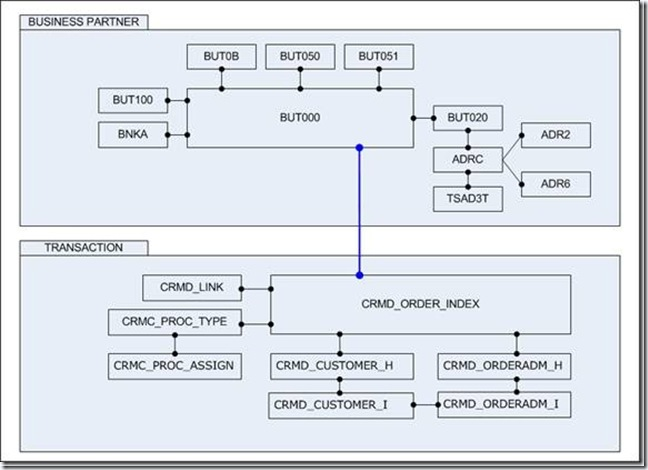Swell Crm Tables And Transaction Codes Erp Technology Blog Download Free Architecture Designs Grimeyleaguecom